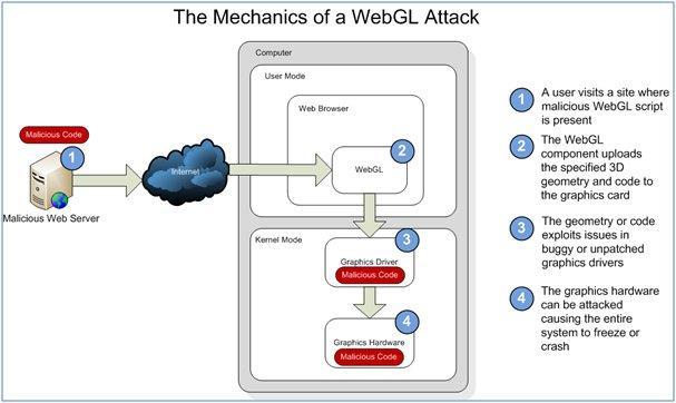 WebGL Intro